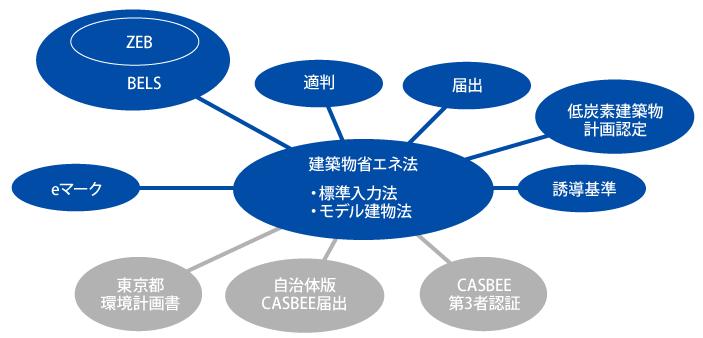 図版:省エネ計算結果を用いる各種制度について 建築物省エネ法に係る省エネ計算手法(標準入力法、モデル建物法)は適合性判定、届出支援、低炭素建築物計画認定、eマーク、BELS(ZEB)があります。