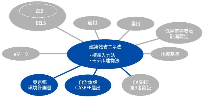 図版:省エネ計算結果を用いる各種制度 建築物省エネ法―自治体版CASBEE届出、東京都環境計画書