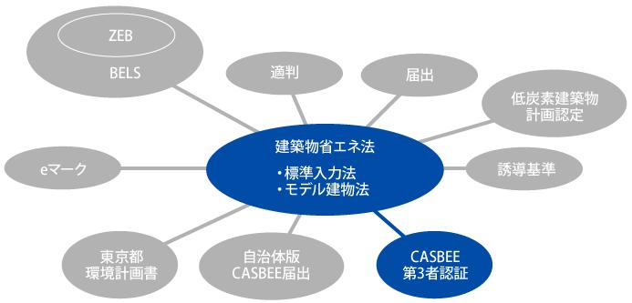 図版:省エネ計算結果を用いる各種制度 建築物省エネ法―CASBEE第3者認証