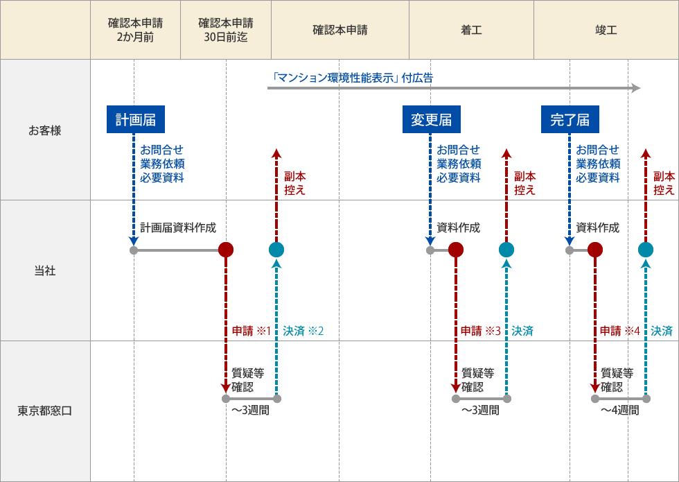 東京都建築物環境計画書 作成サポート 業務フロー