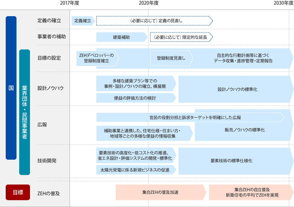 図版:ZEH-M(ゼッチマンション)ロードマップ 2017年度から2030年度にかけて、国と業界団体・民間事業者が共同で行う施策と目標についての見通しが記されています。詳しくは、経済産業省 資源エネルギー庁 ZEHロードマップとりまとめの内容を分かりやすく図示しました(日本語・英語)をご覧ください。