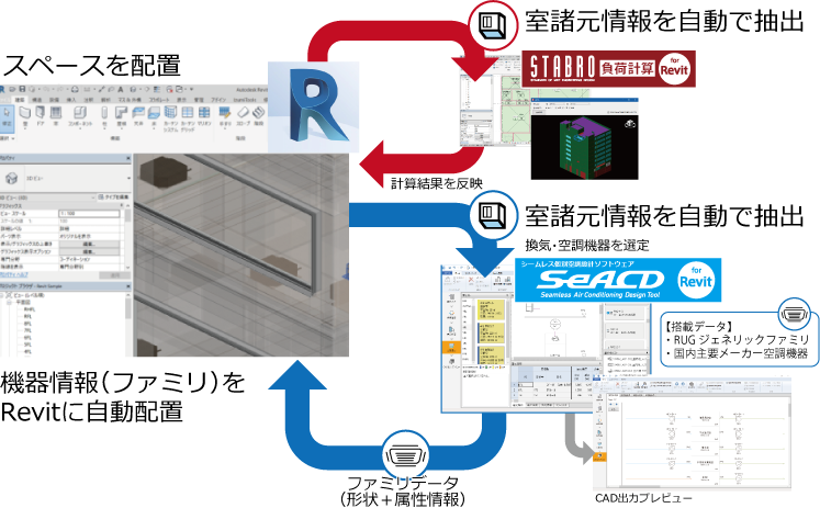 seacd for revit